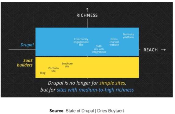 State of Drupal - Dries Buytaert